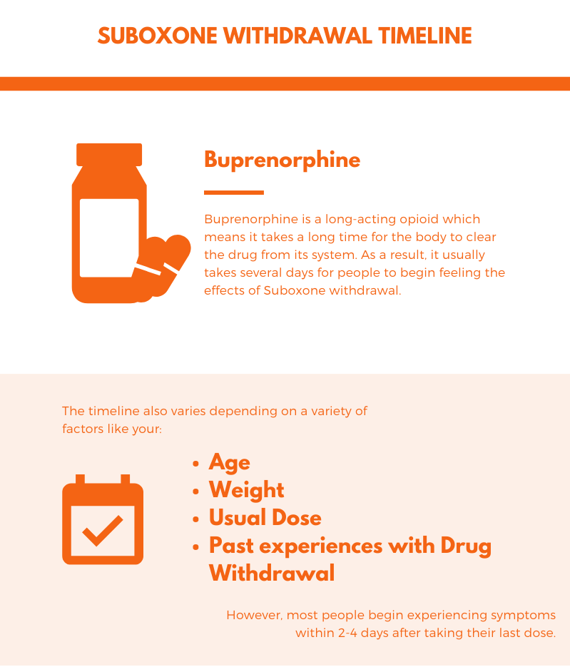 Suboxone Withdrawal Timeline