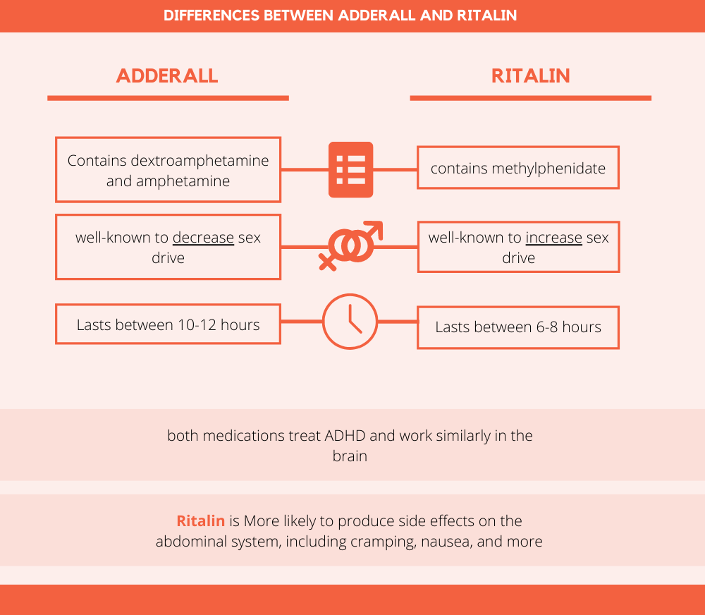 Differences Between Adderall and Ritalin